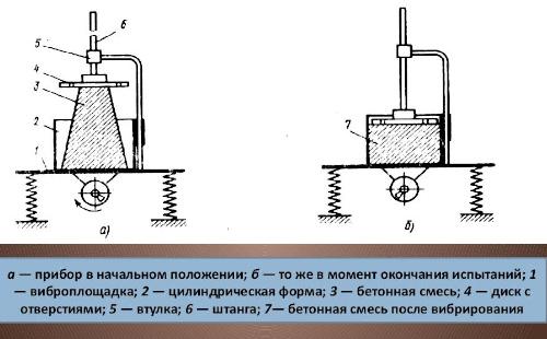 В чем измеряется бетонная смесь наполнители для керамзитобетона