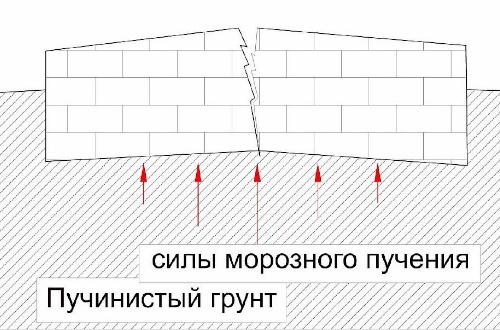 Фундамент на пучинистых грунтах: особенности возведения